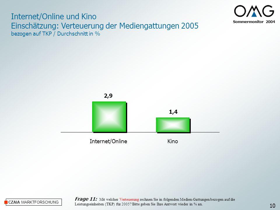 Internet/Online und Kino