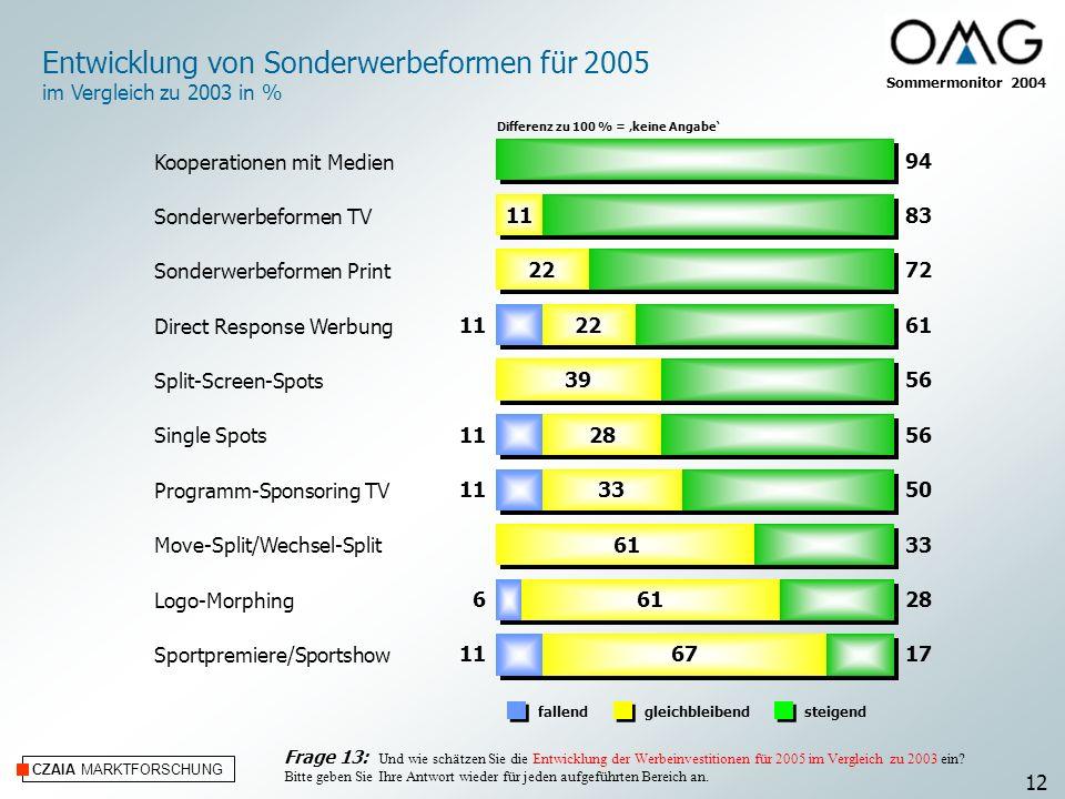 Entwicklung von Sonderwerbeformen für 2005