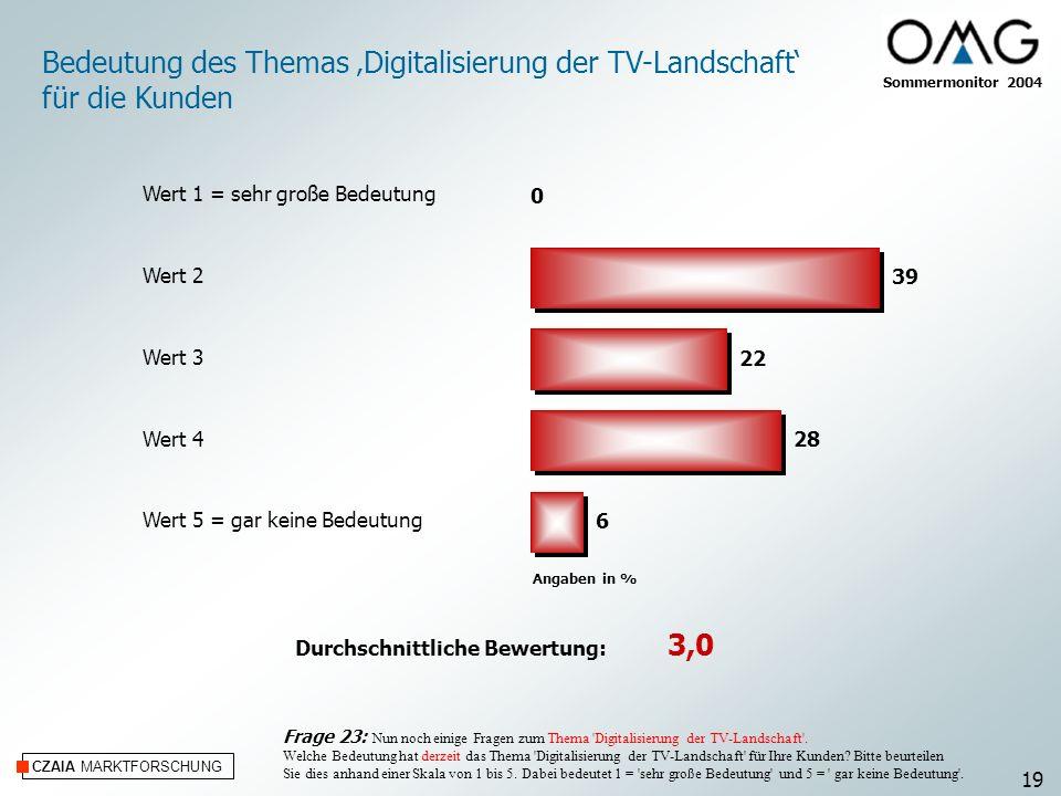 Bedeutung des Themas 'Digitalisierung der TV-Landschaft'