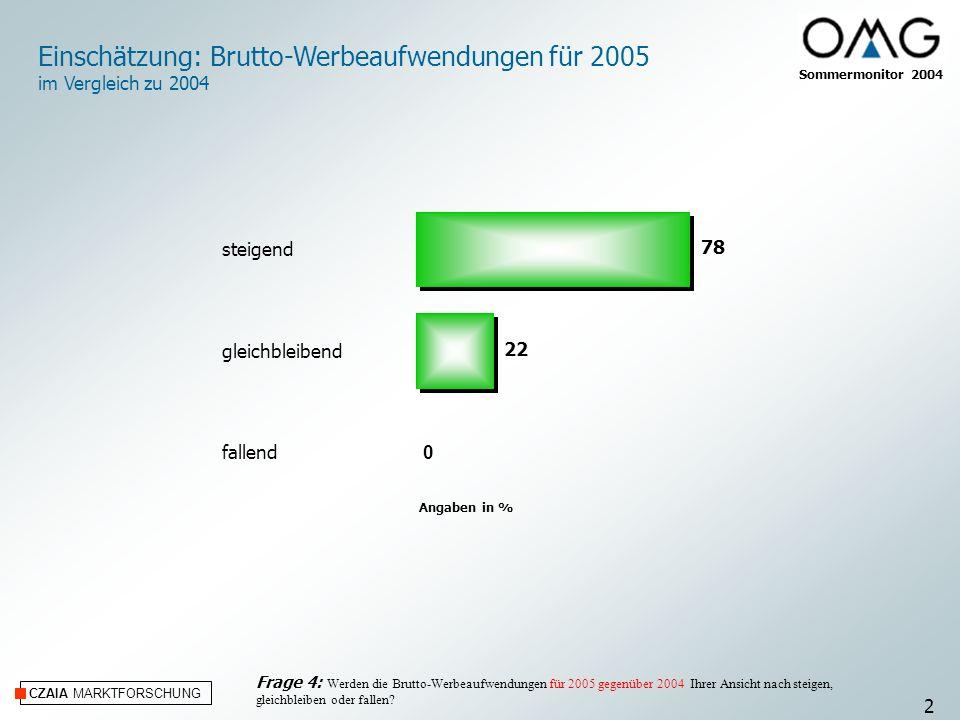 Einschätzung: Brutto-Werbeaufwendungen für 2005