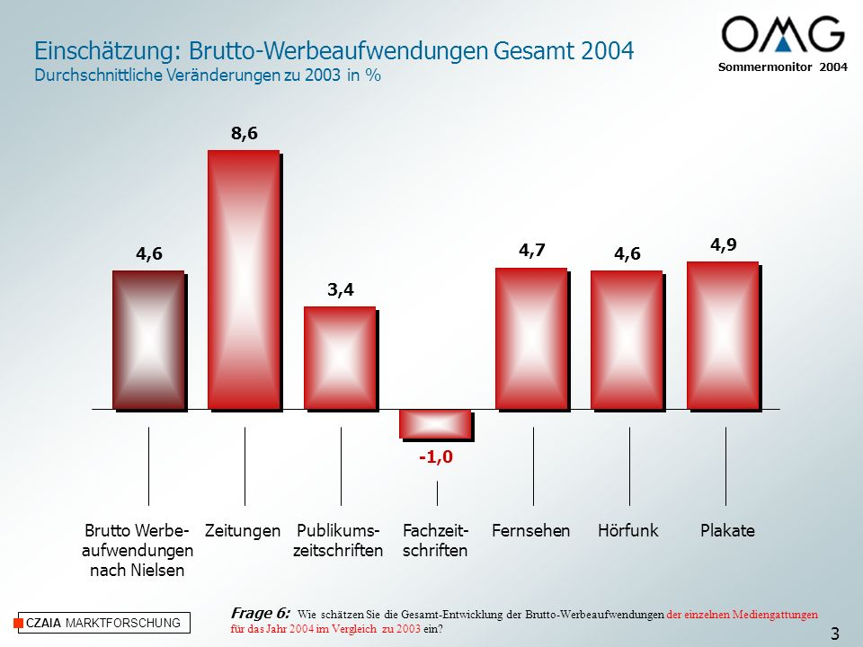 Einschätzung: Brutto-Werbeaufwendungen Gesamt 2004