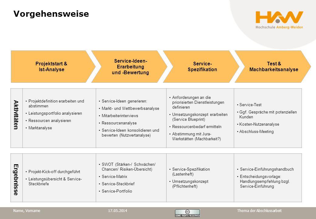 Vorgehensweise Aktivitäten Ergebnisse Projektstart & Ist-Analyse