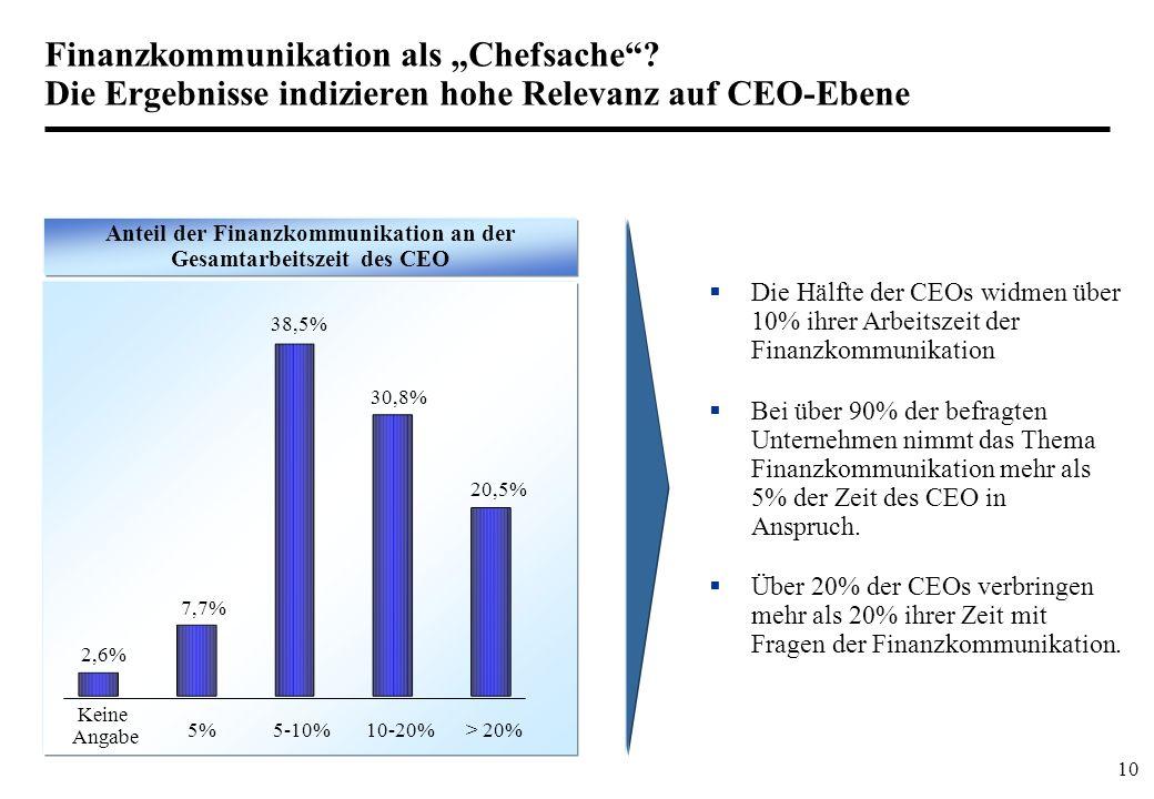 Anteil der Finanzkommunikation an der Gesamtarbeitszeit des CEO