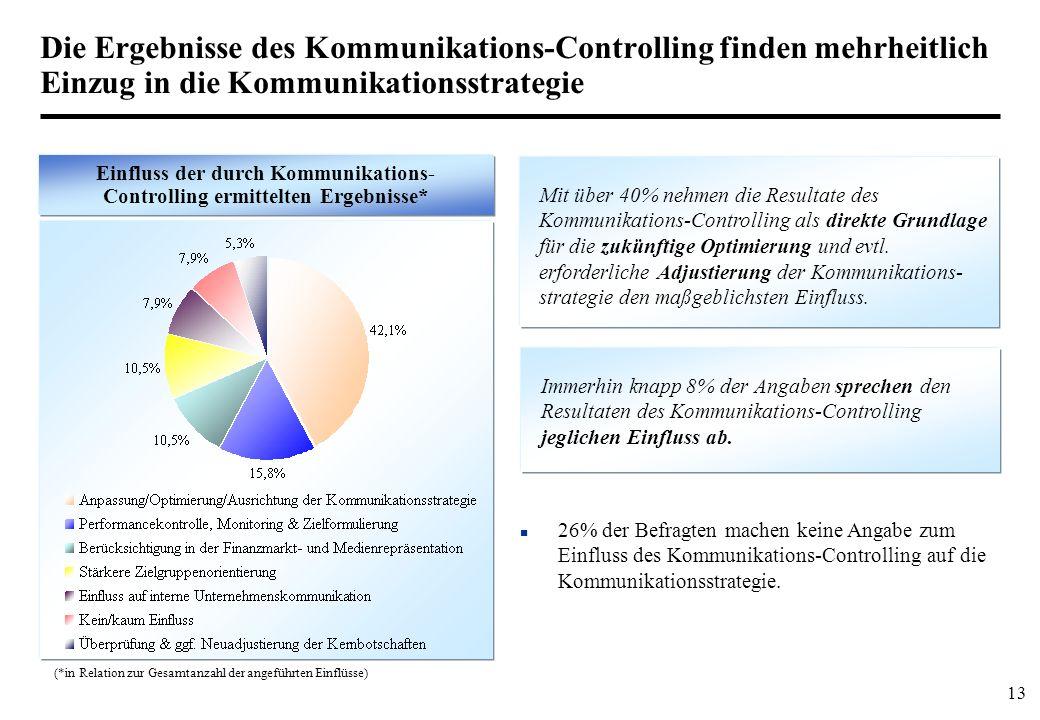 Einfluss der durch Kommunikations-Controlling ermittelten Ergebnisse*