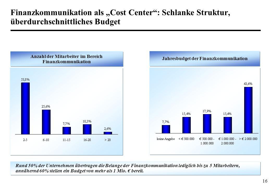 """Finanzkommunikation als """"Cost Center : Schlanke Struktur, überdurchschnittliches Budget"""