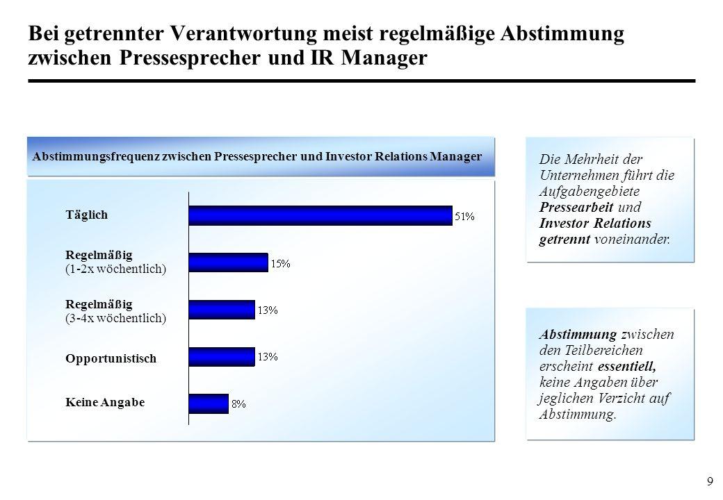 Bei getrennter Verantwortung meist regelmäßige Abstimmung zwischen Pressesprecher und IR Manager