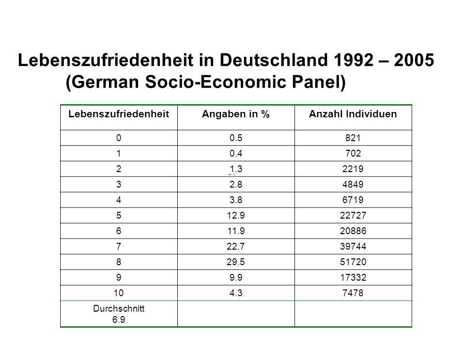 Lebenszufriedenheit in Deutschland 1992 – 2005