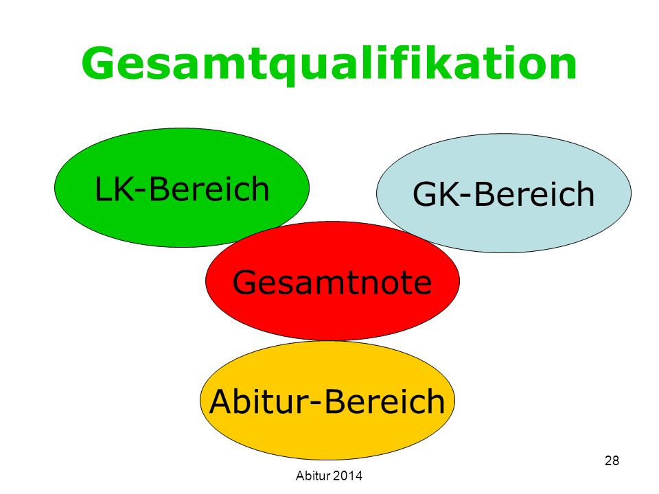 Gesamtqualifikation LK-Bereich GK-Bereich Gesamtnote Abitur-Bereich