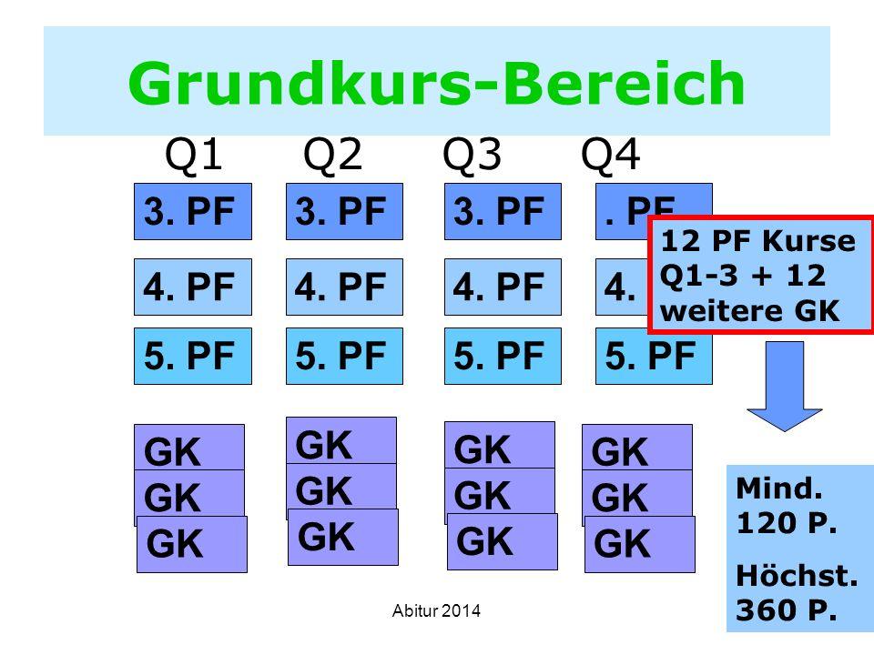 Grundkurs-Bereich Q1 Q2 Q3 Q4 3. PF . PF 4. PF 5. PF GK GK GK GK