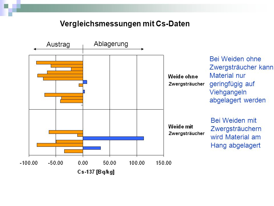 Vergleichsmessungen mit Cs-Daten
