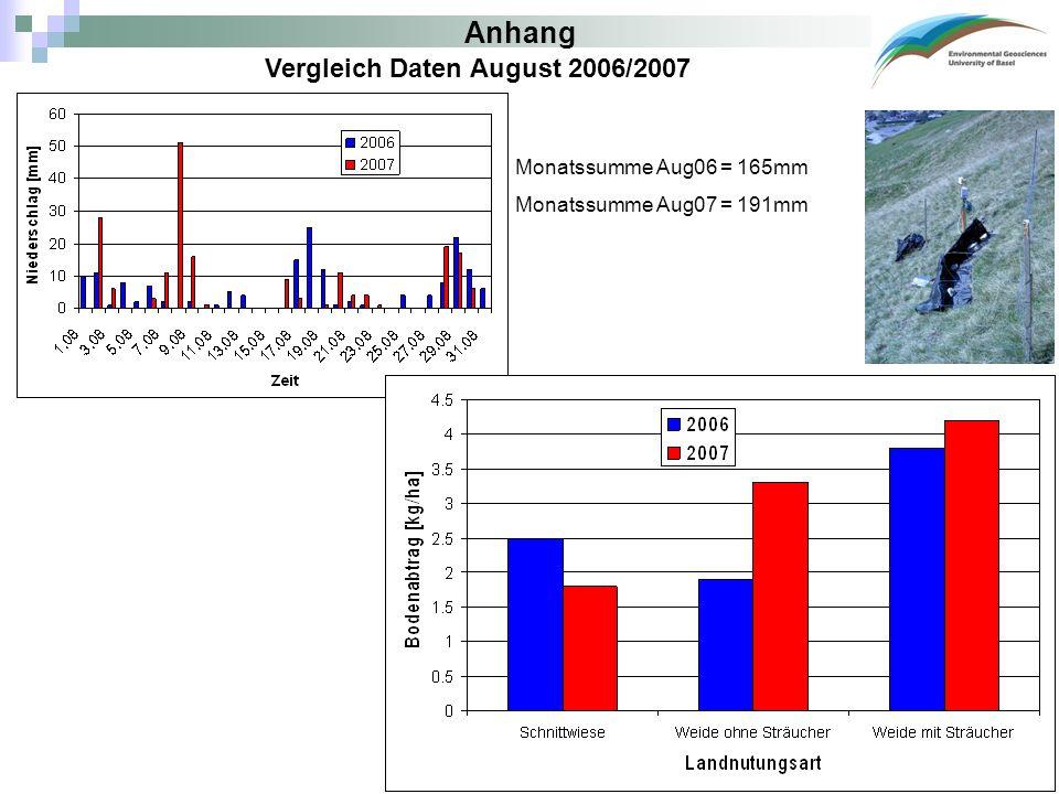 Anhang Vergleich Daten August 2006/2007 Monatssumme Aug06 = 165mm