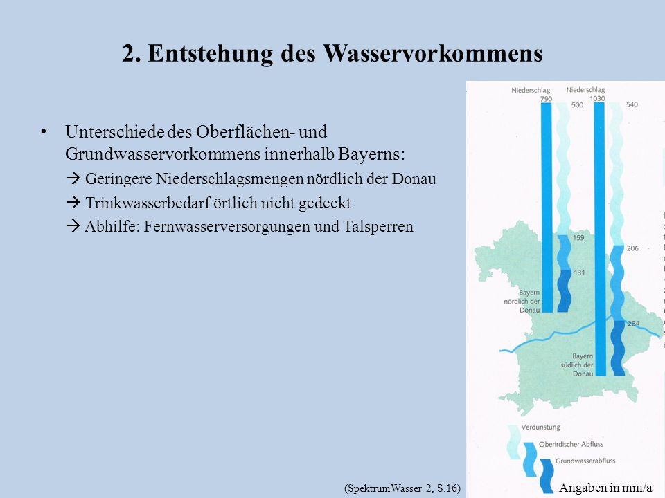 2. Entstehung des Wasservorkommens