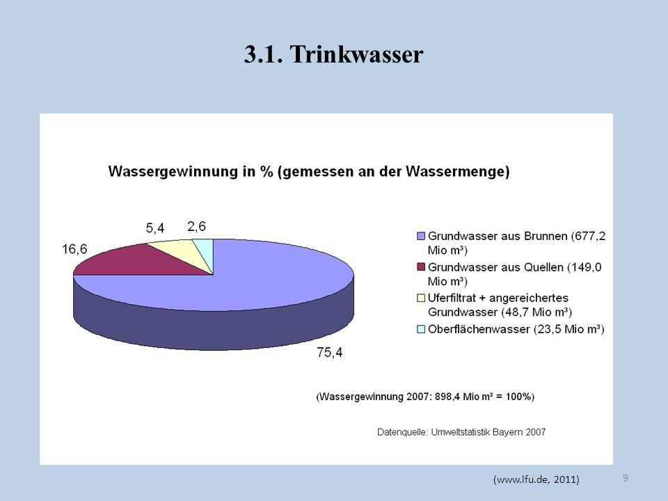 3.1. Trinkwasser (www.lfu.de, 2011)