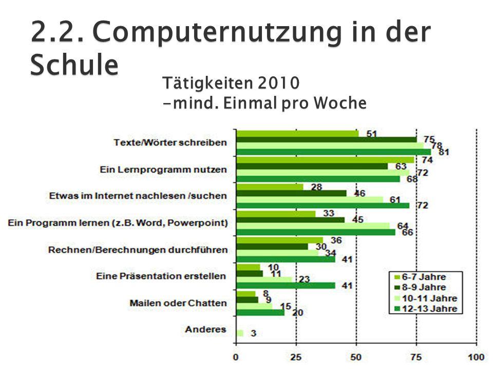 2.2. Computernutzung in der Schule