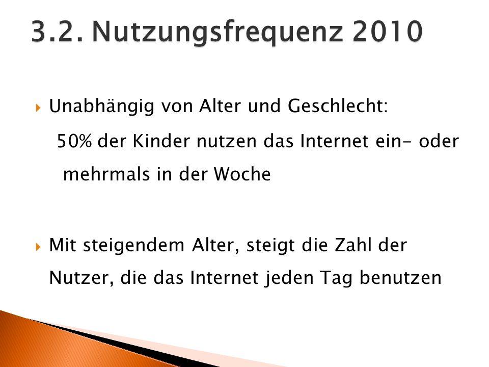 3.2. Nutzungsfrequenz 2010 Unabhängig von Alter und Geschlecht: