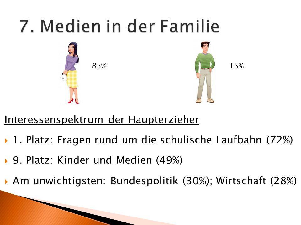 7. Medien in der Familie Interessenspektrum der Haupterzieher