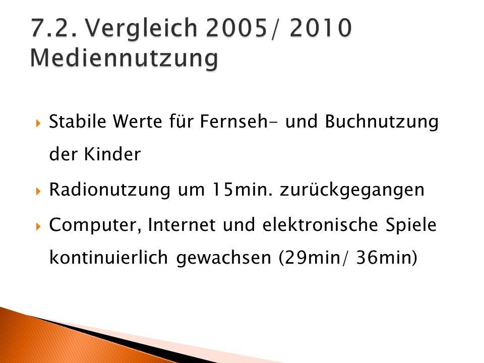 7.2. Vergleich 2005/ 2010 Mediennutzung