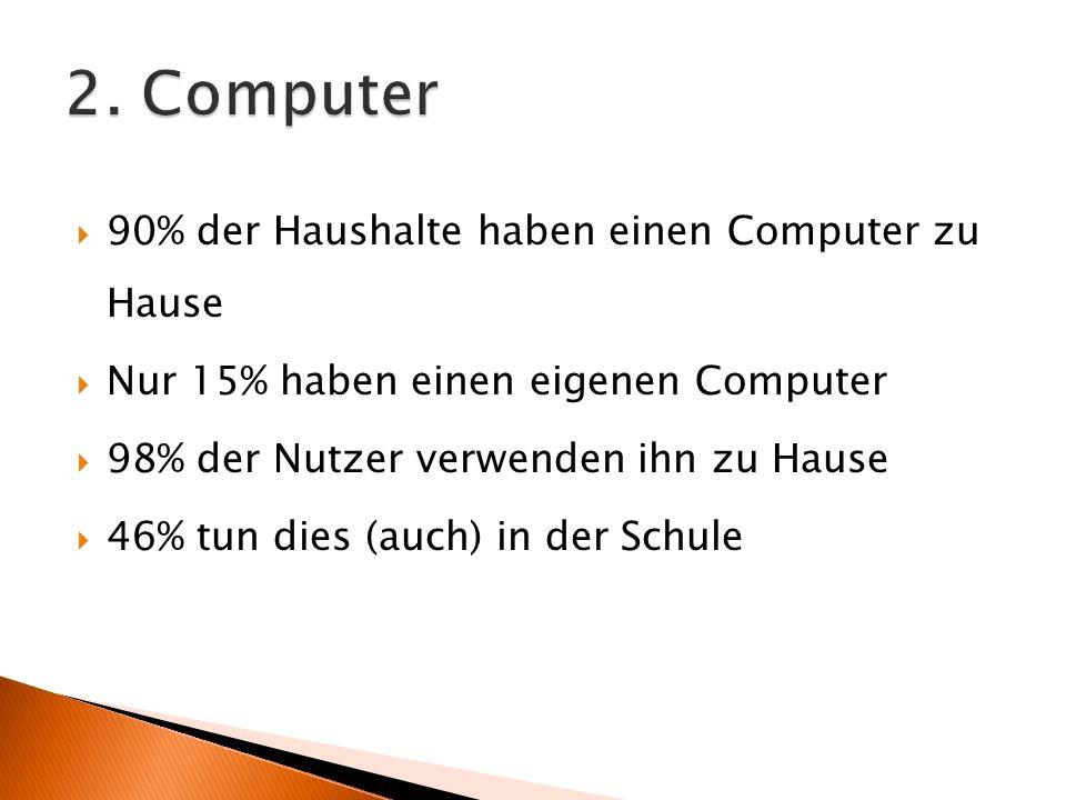 2. Computer 90% der Haushalte haben einen Computer zu Hause