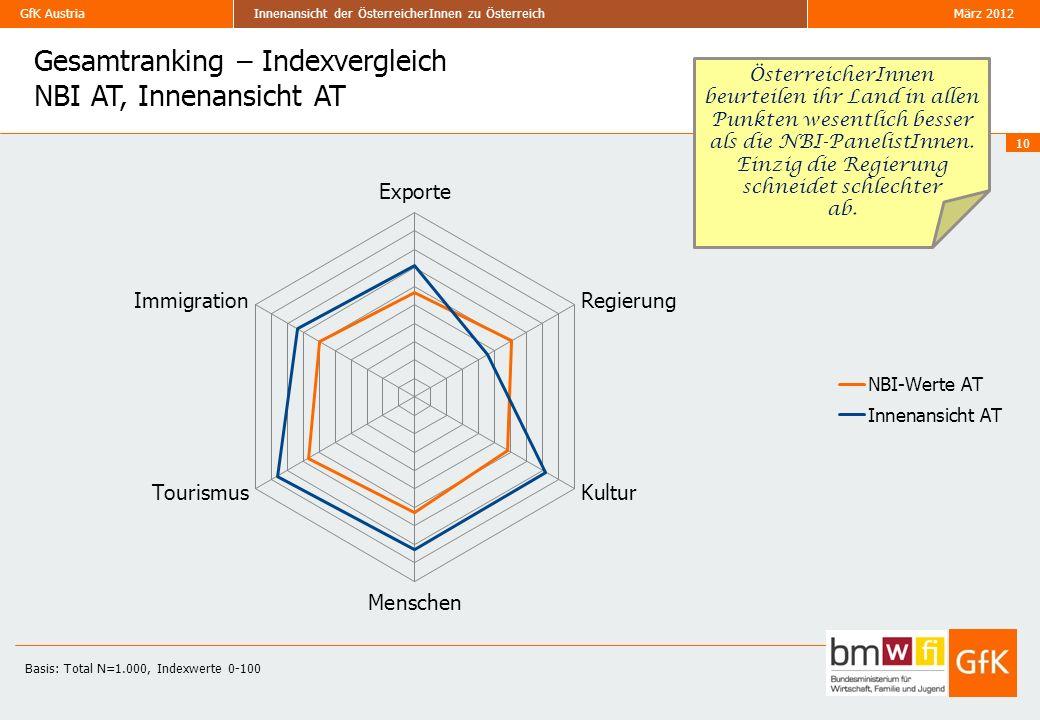 Gesamtranking – Indexvergleich NBI AT, Innenansicht AT