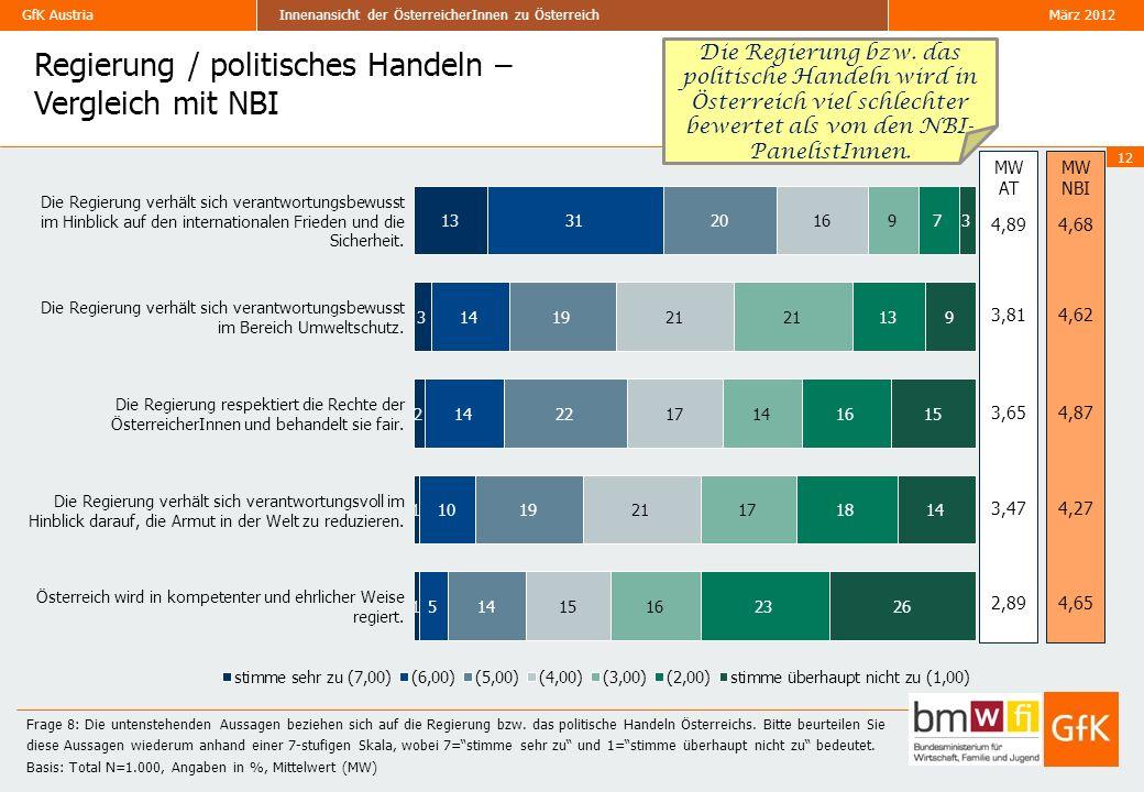 Regierung / politisches Handeln – Vergleich mit NBI