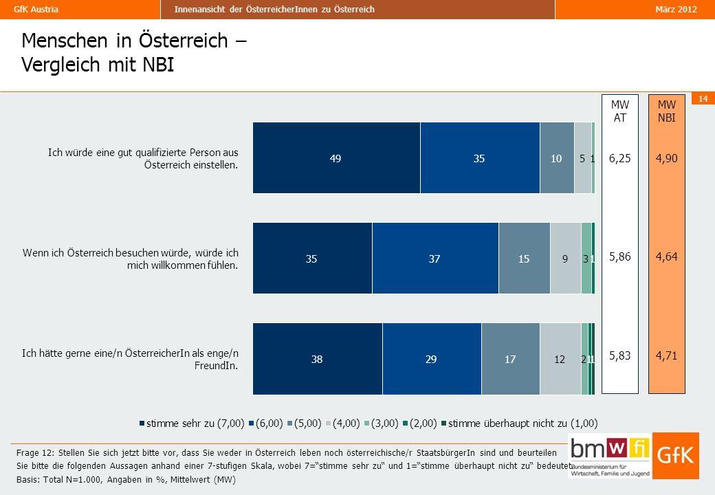 Menschen in Österreich – Vergleich mit NBI