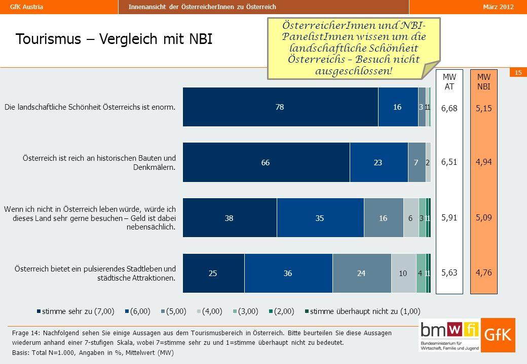 Tourismus – Vergleich mit NBI