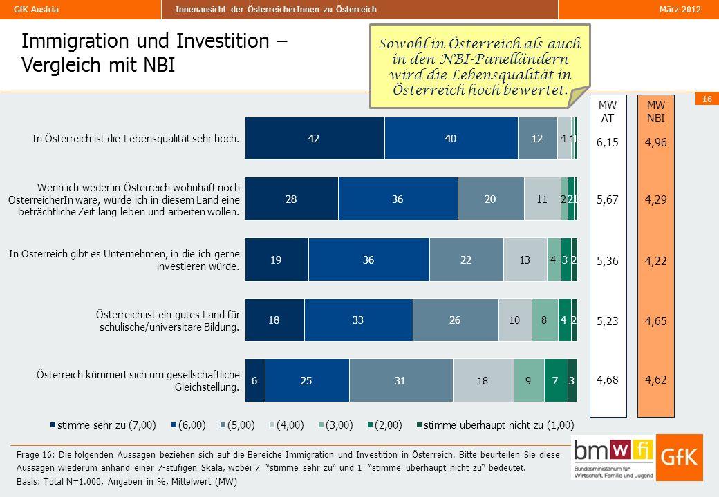 Immigration und Investition – Vergleich mit NBI