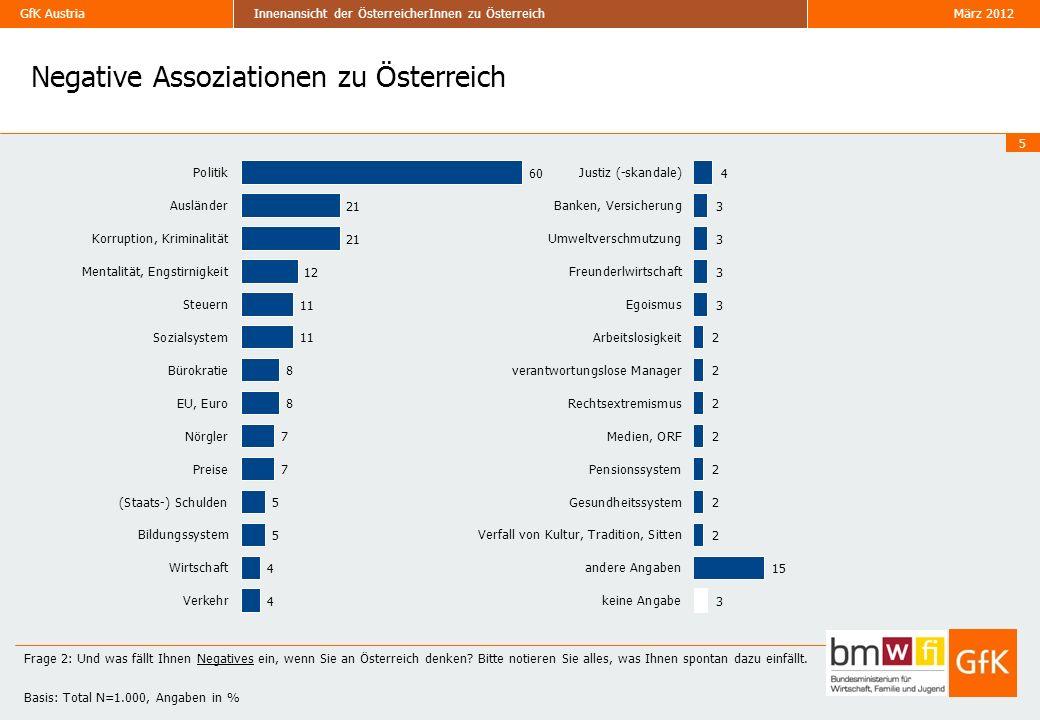 Negative Assoziationen zu Österreich