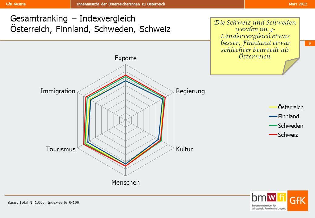 Gesamtranking – Indexvergleich Österreich, Finnland, Schweden, Schweiz