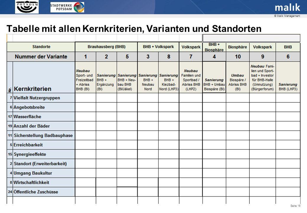 Beispiel: Variante 1, Erfüllung Kriterium «Vielfalt Nutzergruppen»