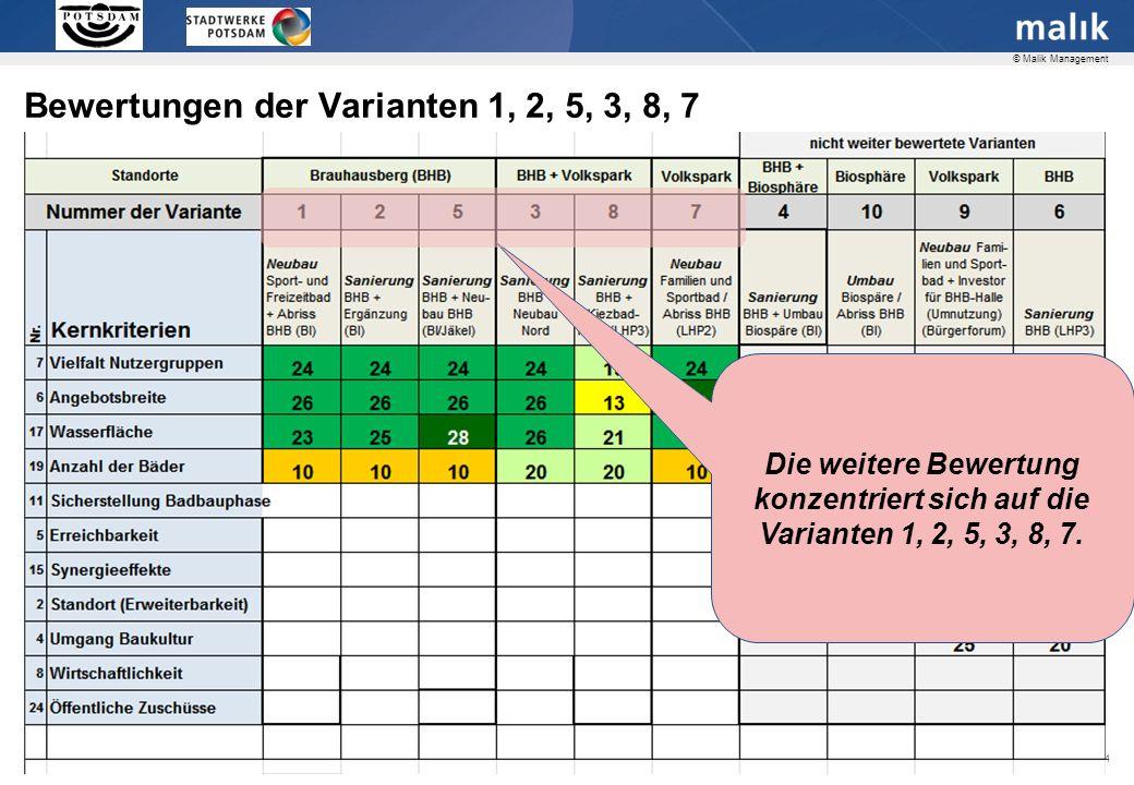 Bewertungen der Varianten 1, 2, 5, 3, 8, 7