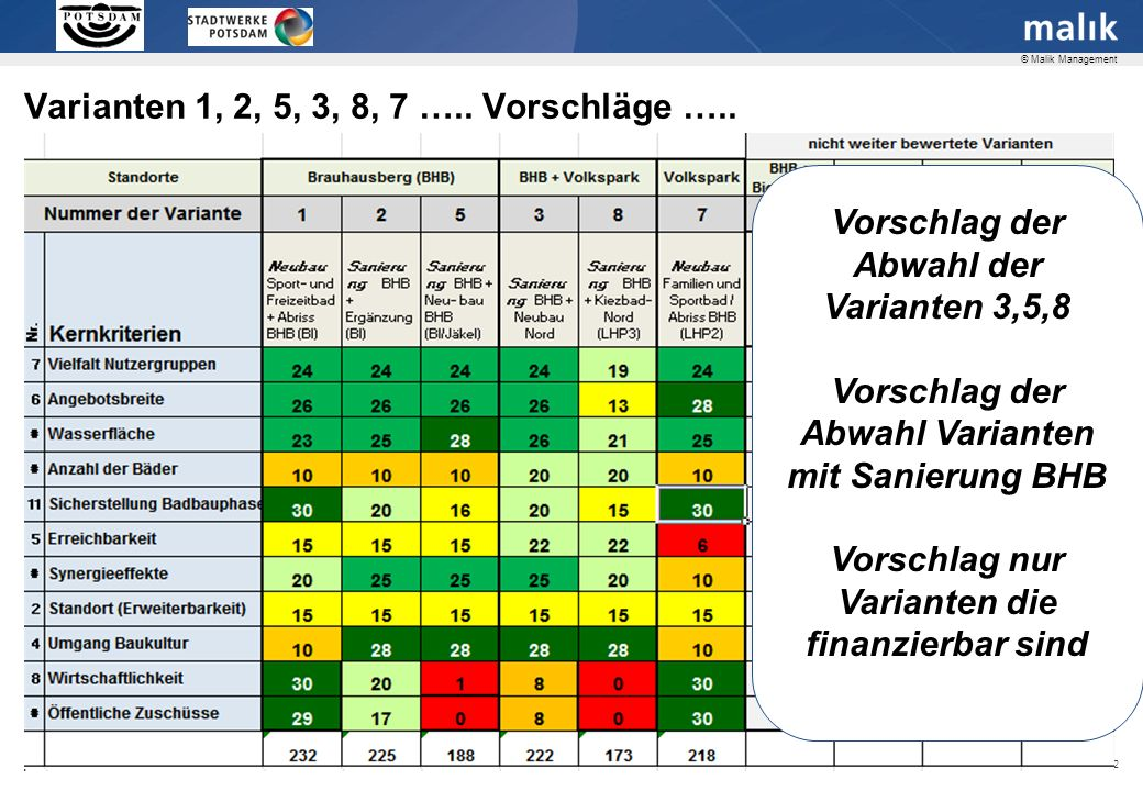 Varianten 1, 2, 5, 3, 8, 7 ….. Welche. Bad-Varianten.
