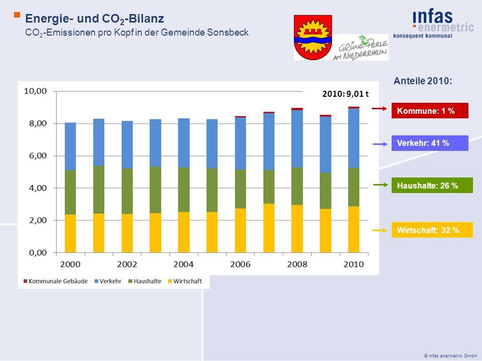 CO2-Emissionen pro Kopf in der Gemeinde Sonsbeck