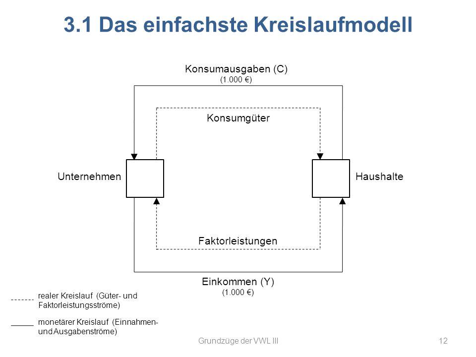 3.1 Das einfachste Kreislaufmodell