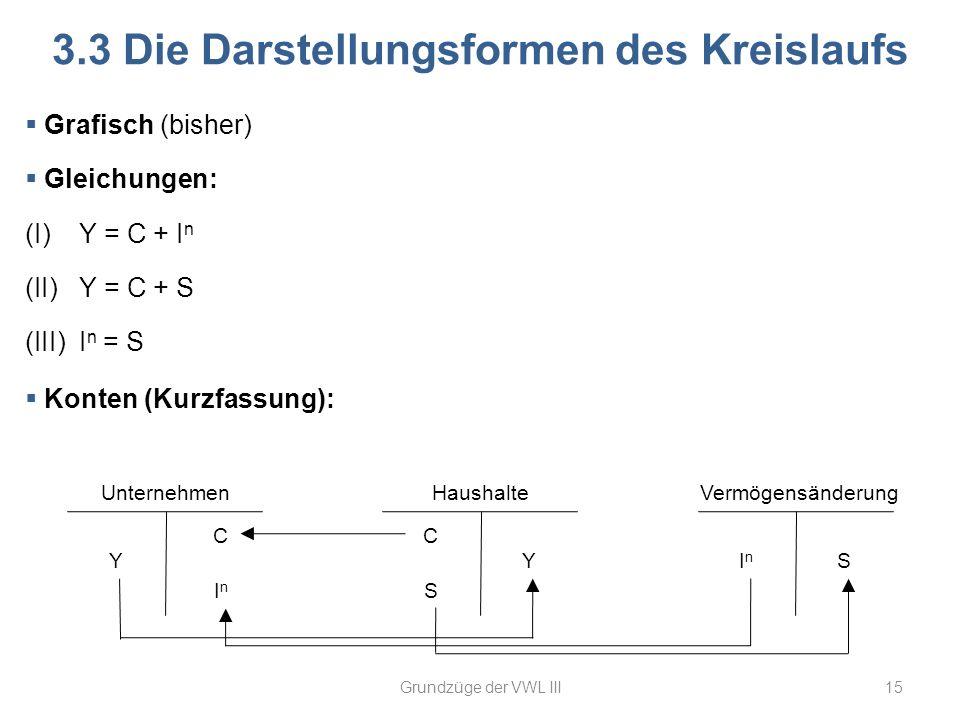 3.3 Die Darstellungsformen des Kreislaufs