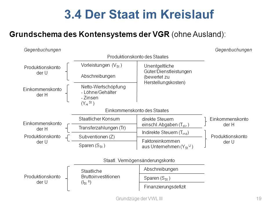 3.4 Der Staat im Kreislauf Grundschema des Kontensystems der VGR (ohne Ausland): Gegenbuchungen. Gegenbuchungen.