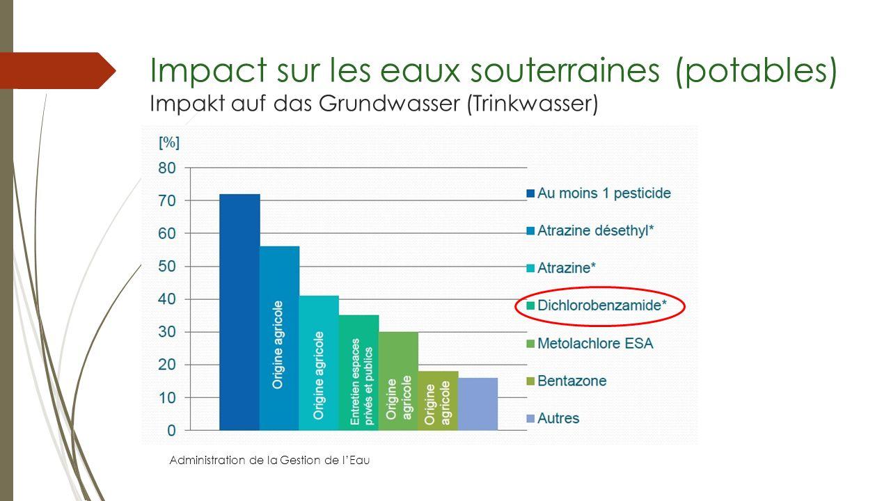Impact sur les eaux souterraines (potables) Impakt auf das Grundwasser (Trinkwasser)