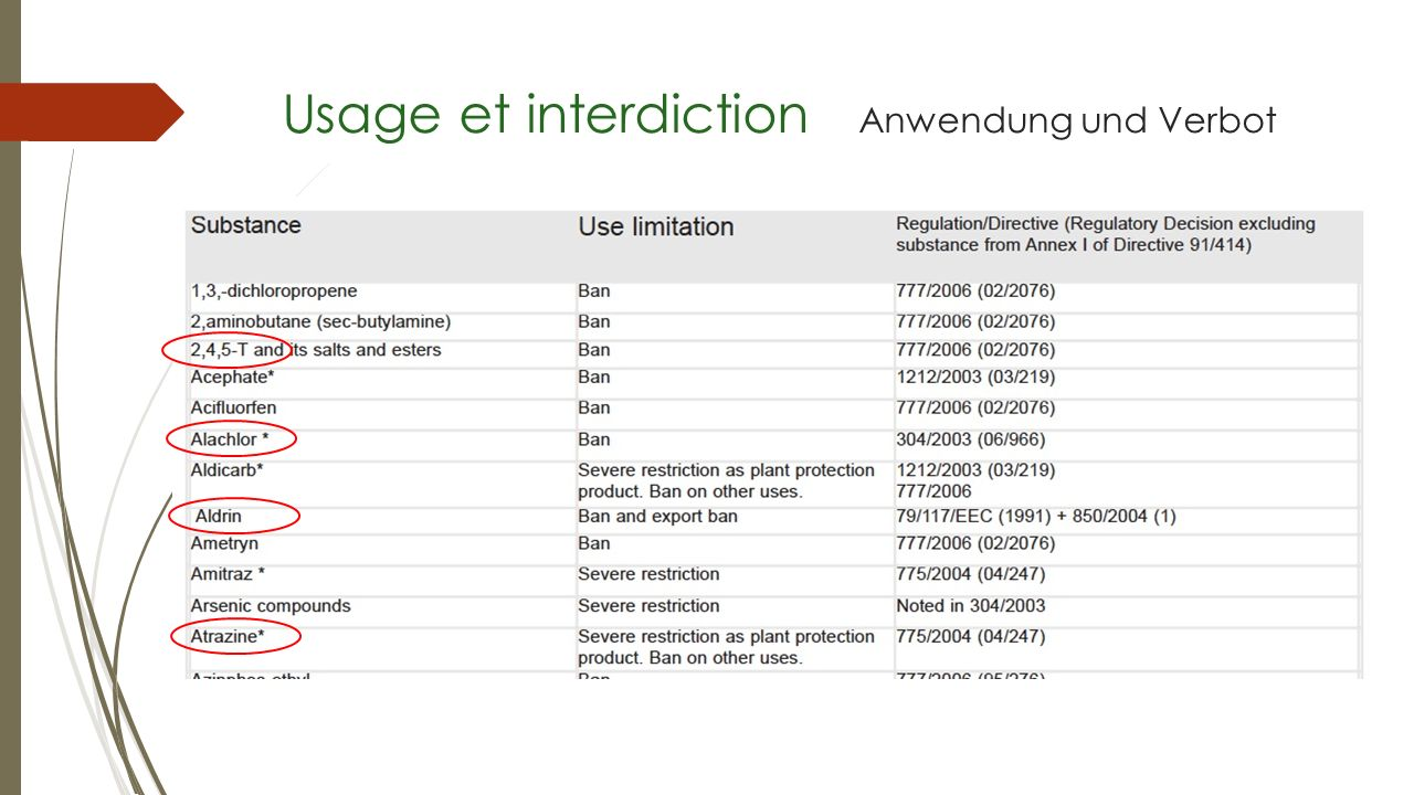 Usage et interdiction Anwendung und Verbot