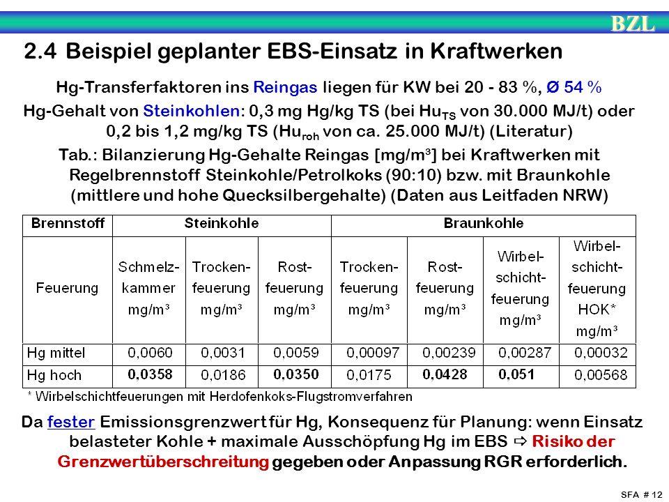 Hg-Transferfaktoren ins Reingas liegen für KW bei 20 - 83 %, Ø 54 %