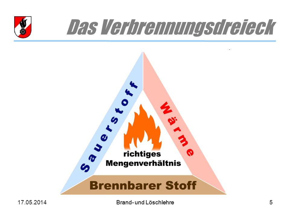 Das Verbrennungsdreieck