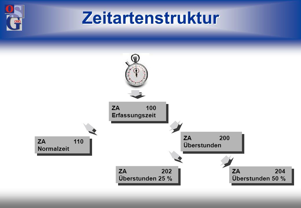 Zeitartenstruktur ZA 100 Erfassungszeit ZA 200 ZA 110 Überstunden