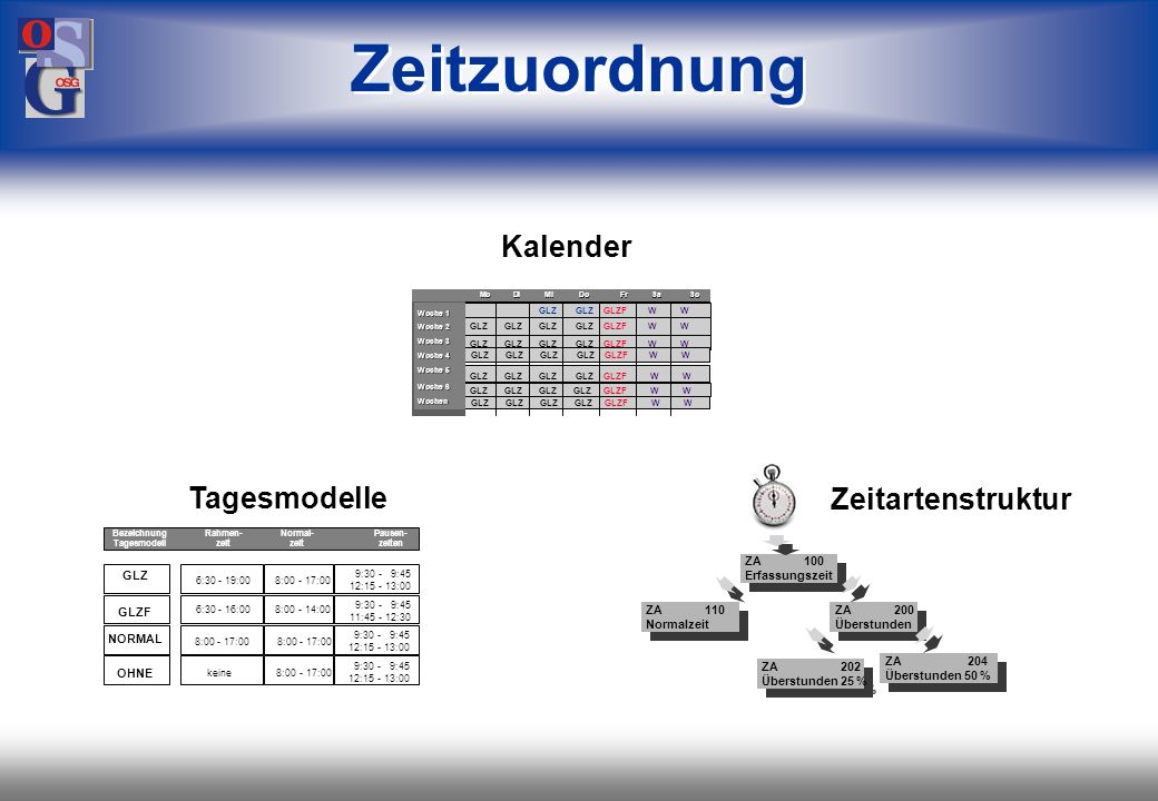 Zeitzuordnung Kalender Tagesmodelle Zeitartenstruktur 27 27 GLZ GLZF