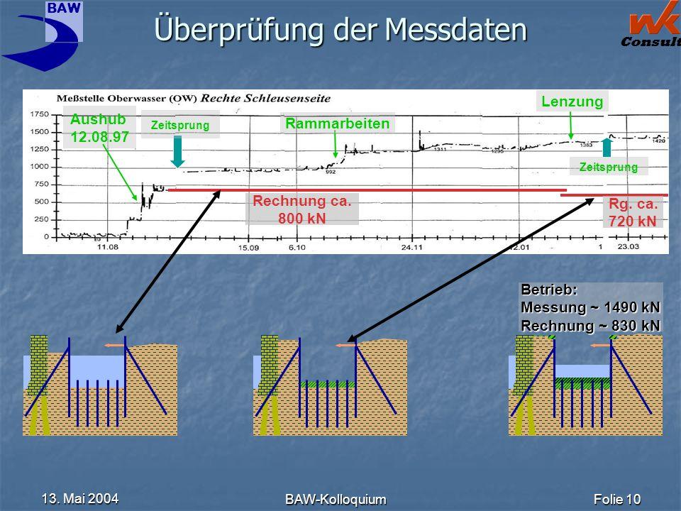 Überprüfung der Messdaten