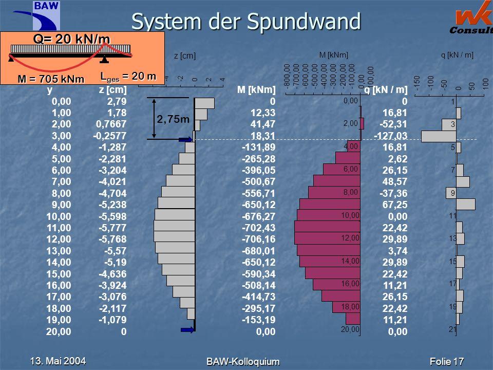 System der Spundwand Q= 20 kN/m Lges = 20 m M = 705 kNm 2,75m y 0,00