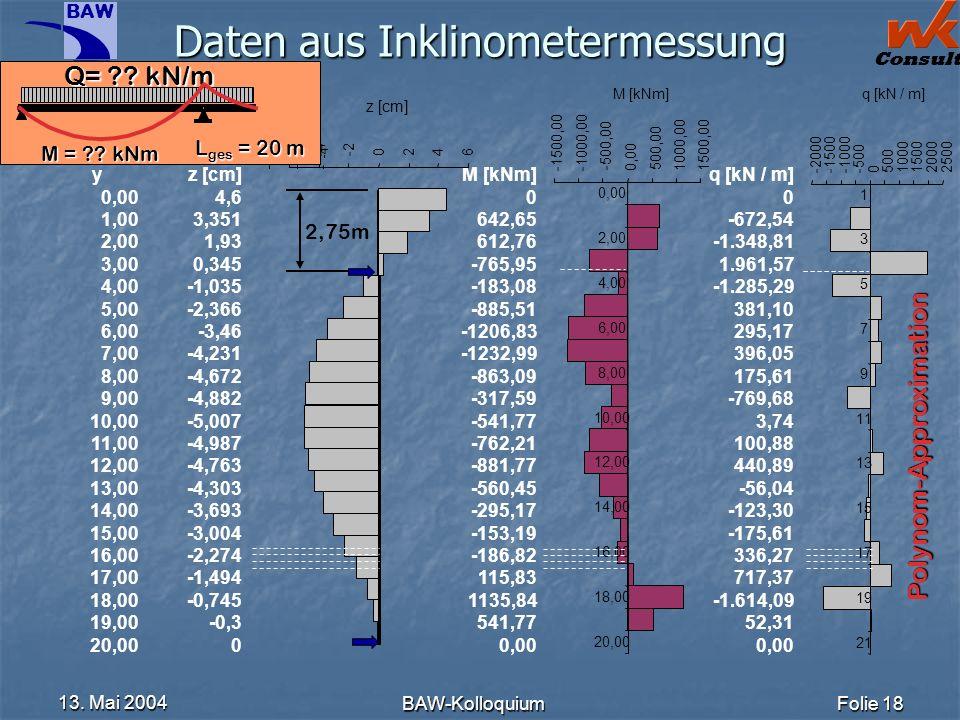 Daten aus Inklinometermessung