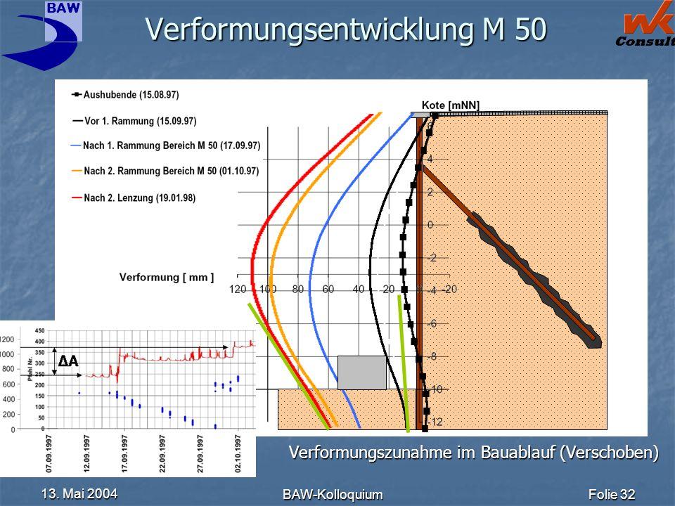 Verformungsentwicklung M 50