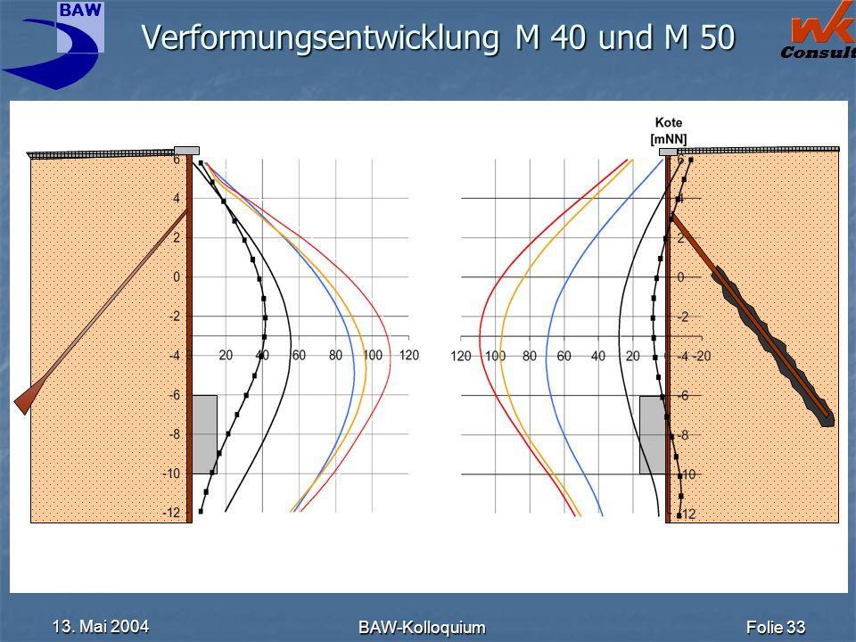 Verformungsentwicklung M 40 und M 50