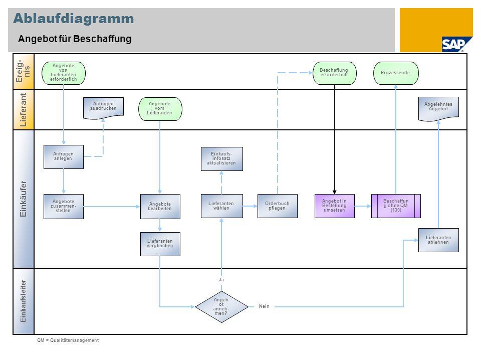 Ablaufdiagramm Angebot für Beschaffung Ereig-nis Lieferant Einkäufer