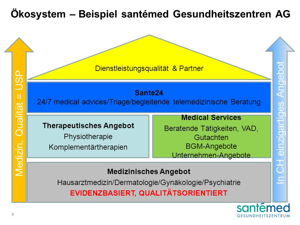 Medizinisches Angebot EVIDENZBASIERT, QUALITÄTSORIENTIERT