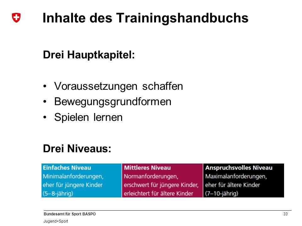 Inhalte des Trainingshandbuchs